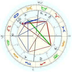 Educator 4628 - natal chart (Placidus)