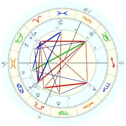 Ginger Rogers - natal chart (Placidus)
