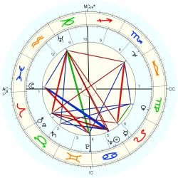 Carveth Wells - natal chart (Placidus)