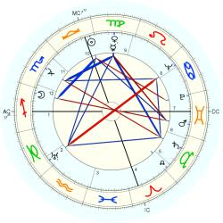 Medical: Emphysema 4642 - natal chart (Placidus)