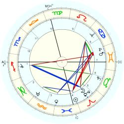 Down's Syndrome 4669 - natal chart (Placidus)