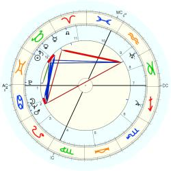 Conjoined Twins: Gibbs - natal chart (Placidus)