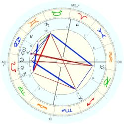 Bonnie Brown Heady - natal chart (Placidus)