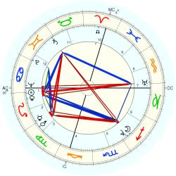 Medical: Cancer 4700 - natal chart (Placidus)