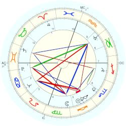 John William Gardner - natal chart (Placidus)