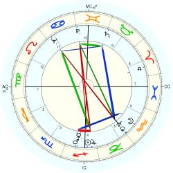 Medical: Cancer 4726 - natal chart (Placidus)