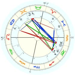 Franco Bordoni - natal chart (Placidus)