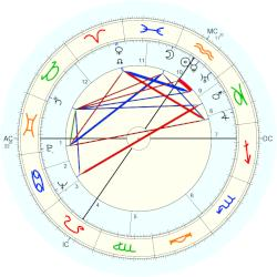 Otto Wilms - natal chart (Placidus)