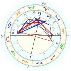 John Richard Howard - natal chart (Placidus)