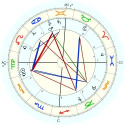 Frances Farmer - natal chart (Placidus)