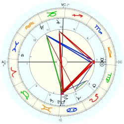 Educator 4794 - natal chart (Placidus)