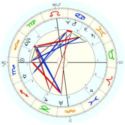 Robert Chaney - natal chart (Placidus)