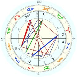 James Broughton - natal chart (Placidus)