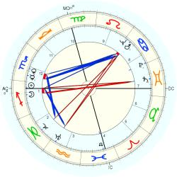 Narcoleptic Family 4811 - natal chart (Placidus)