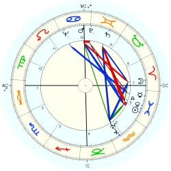 Heather Jenner - natal chart (Placidus)