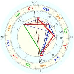 Tyrone Power - natal chart (Placidus)