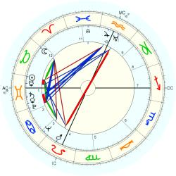 Vance Packard, horoscope for birth date 22 May 1914, born in Granville PA, with Astrodatabank ...