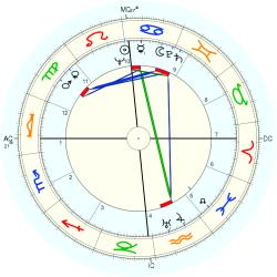 Astrology: Philippe Aries, birth date 21 July 1914, born in Blois