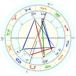 Out of Body 4867 - natal chart (Placidus)