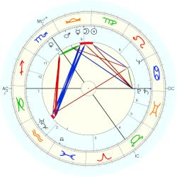 Kenneth More - natal chart (Placidus)