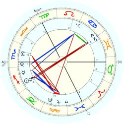 Birth Defect: Albino 4887 - natal chart (Placidus)