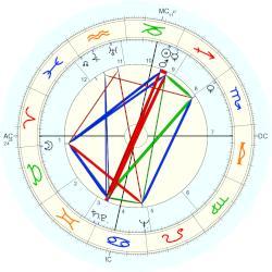Richard Widmark natal chart