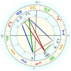 Nervous Breakdown 4891 - natal chart (Placidus)