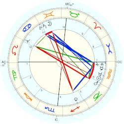 William Hopper - natal chart (Placidus)