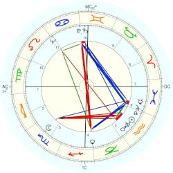 Zsa Zsa Gabor birth chart