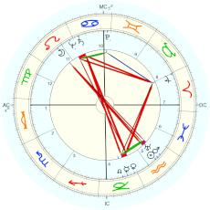 Zsa Zsa Gabor : Rectified by Isaac Starkman - natal chart (Placidus)
