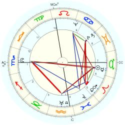 Infant Mortality 4912 - natal chart (Placidus)