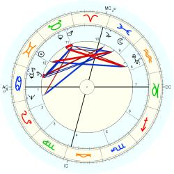 Therapist 4921 - natal chart (Placidus)