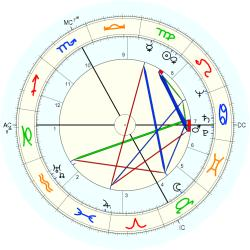Catholic celibate 4932 - natal chart (Placidus)