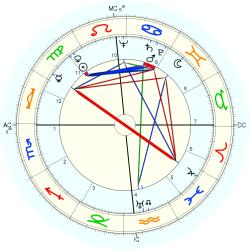 Out of Body 4933 - natal chart (Placidus)