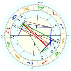 Engineer 4952 - natal chart (Placidus)