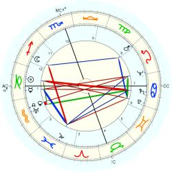 Widow 4953 - natal chart (Placidus)