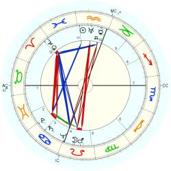Business Executive 4962 - natal chart (Placidus)