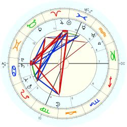 Irving Wallace - natal chart (Placidus)