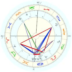 Edward Heath - natal chart (Placidus)