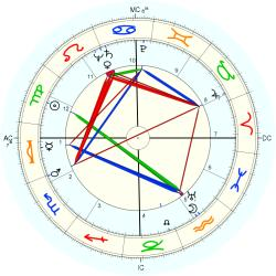 Medical: Chiropractor 5013 - natal chart (Placidus)