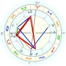Margaret Lockwood - natal chart (Placidus)