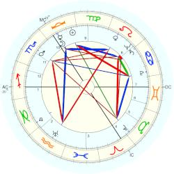 Peter Finch - natal chart (Placidus)