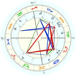 Educator 5024 - natal chart (Placidus)