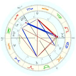 Princess of Belgium Liliane - natal chart (Placidus)