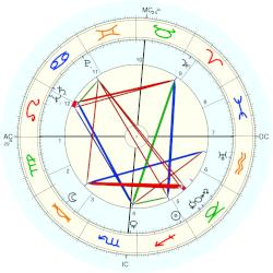 Betty Grable - natal chart (Placidus)