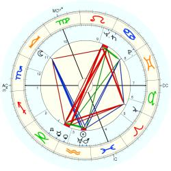 Guy Cudell - natal chart (Placidus)
