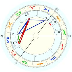 Anthony Burgess - natal chart (Placidus)