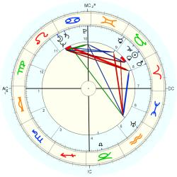 Infant Mortality 5059 - natal chart (Placidus)