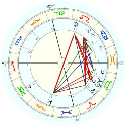 Richard Headrick - natal chart (Placidus)