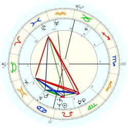 Medical: Cancer 5081 - natal chart (Placidus)
